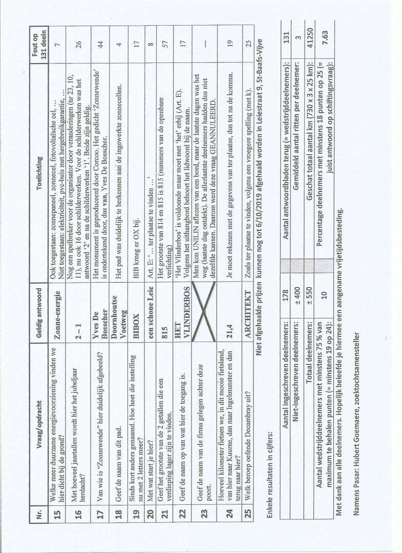 Geldige antwoorden Fietszoektocht 2019 blz 2